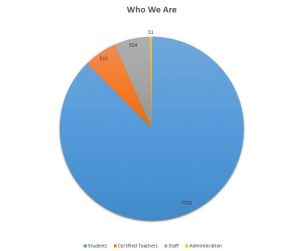 A pie chart titled Who We are divided into four wedges. Clockwise from the top of the chart the wedges and their totals are Administration - 31, Students - 7,742, Certified Teachers - 515, and Staff - 554